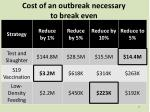 cost of an outbreak necessary to break even