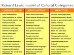 richard lewis model of cultural categories