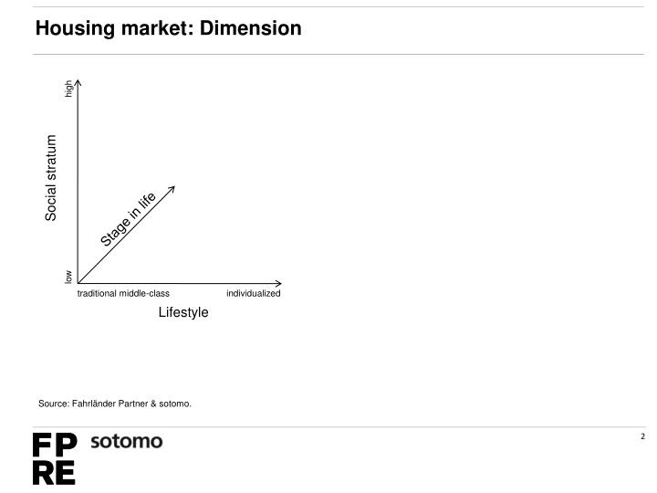 Housing market: