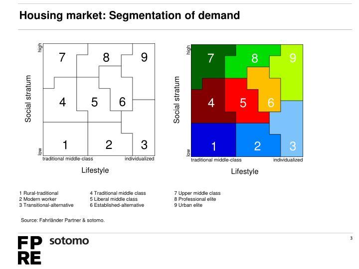 Housing market: Segmentation of demand