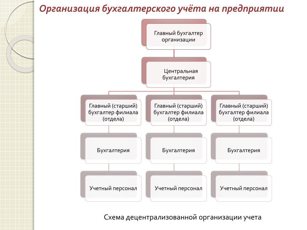 Что делает бухгалтер в строительной организации услуги главного бухгалтера по договору