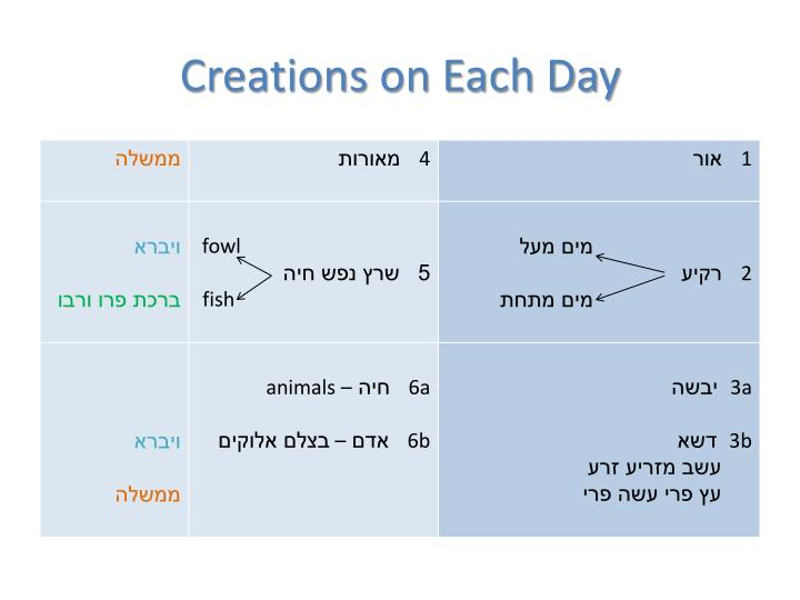 Creations on Each Day