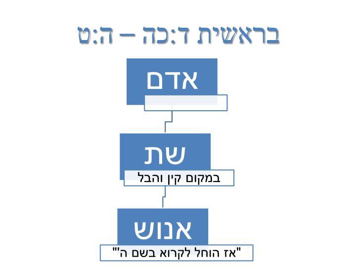 בראשית ד:כה – ה:ט