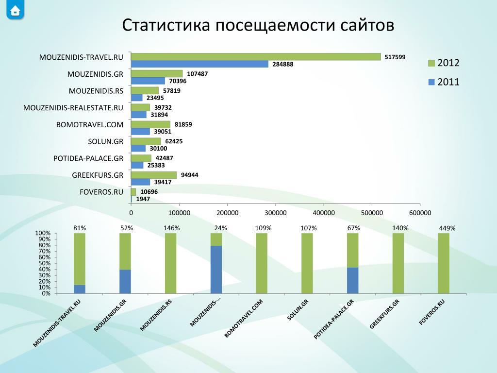 Статистика посещаемости сайта компании продвижение сайта домашний