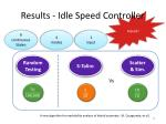 results idle speed controller