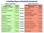 a college degree is worth the investment