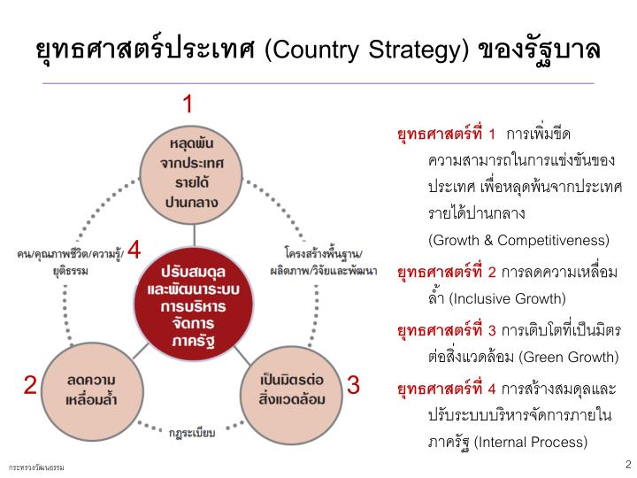 Country strategy