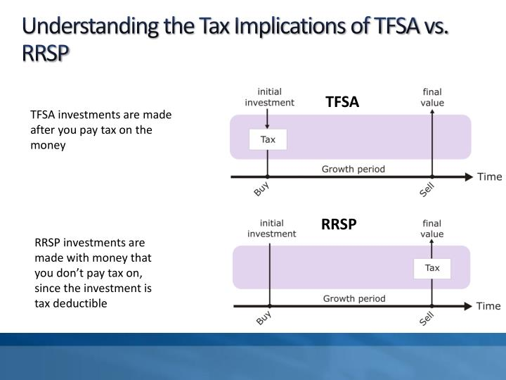 Understanding the Tax Implications of TFSA vs. RRSP