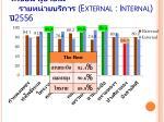 external internal 2556