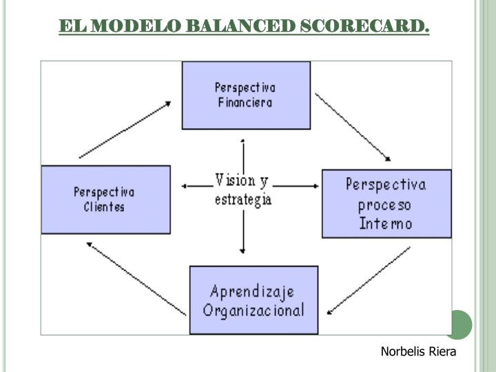 EL MODELO BALANCED SCORECARD.