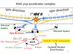 rhic p p accelerator complex