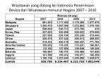 wisatawan yang datang ke indonesia penerimaan devisa dari wisatawan menurut negara 2007 2010