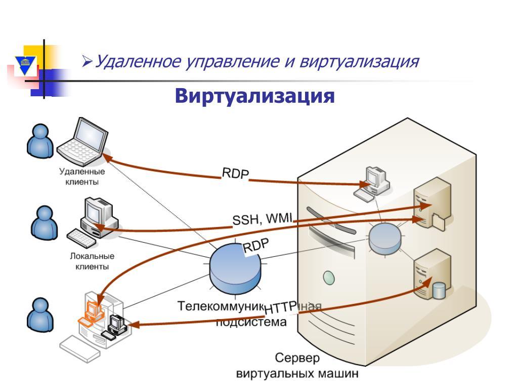 Работа удаленным доступом отзывы работа в москве удалённая