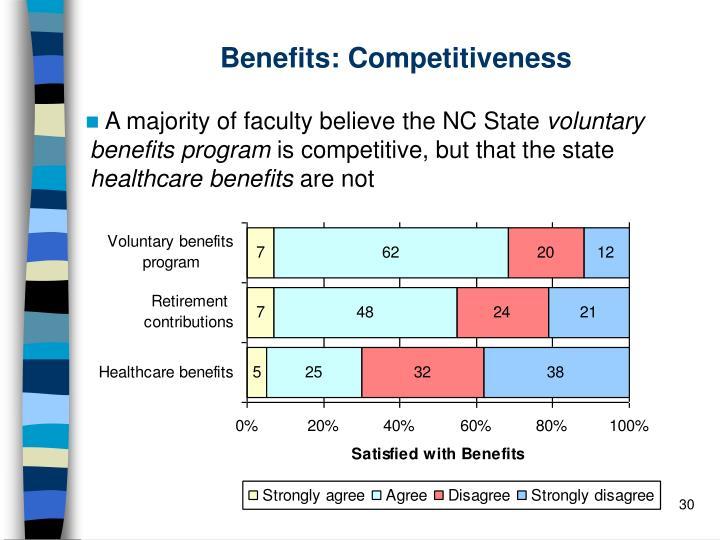 Benefits: Competitiveness