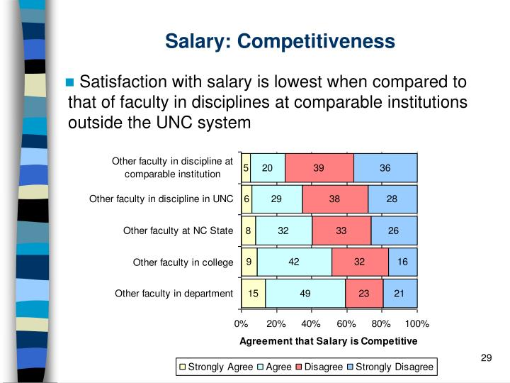 Salary: Competitiveness