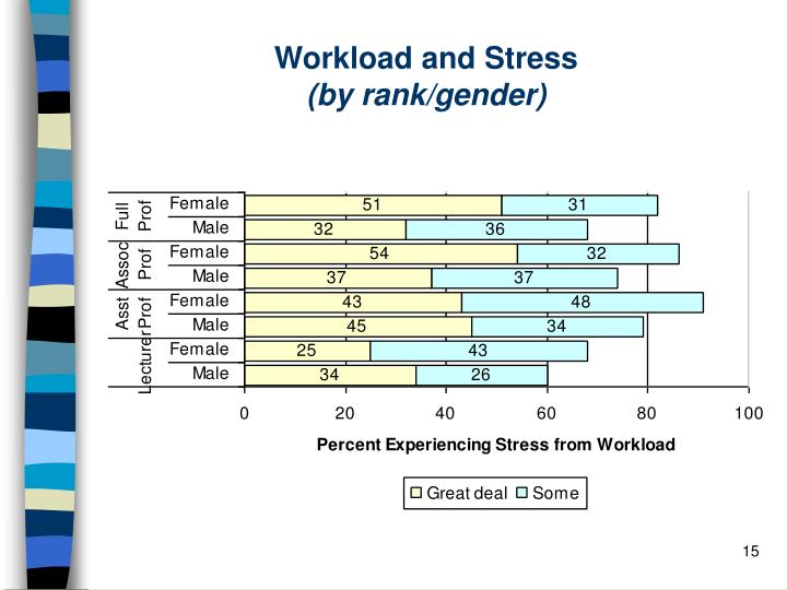 Workload and Stress
