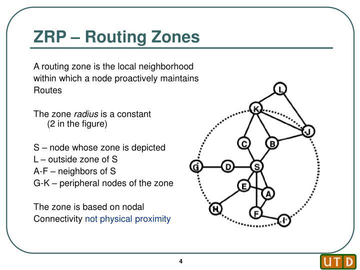 ZRP – Routing Zones