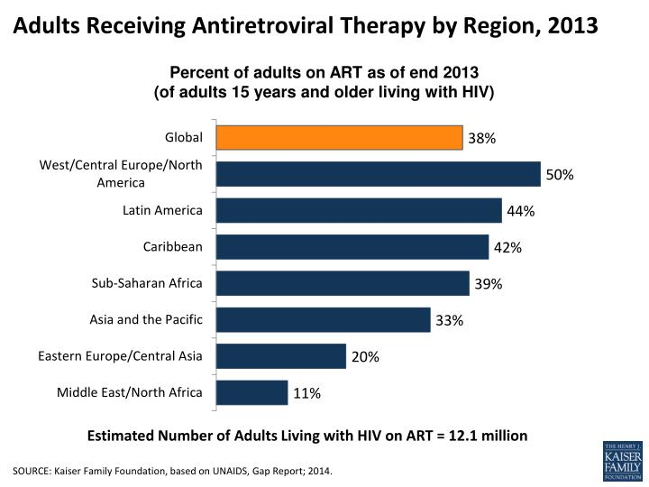 adults receiving antiretroviral therapy by region 2013 n.