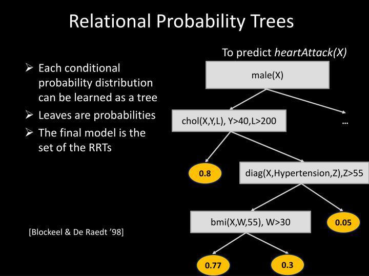Relational Probability Trees