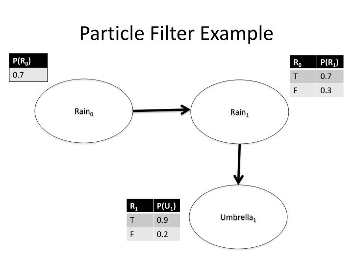 Particle Filter Example