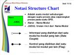 notasi structure chart