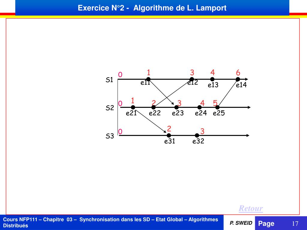 Ppt Algorithme De Lamport Exercice N 2 Powerpoint Presentation Free Download Id 6494120
