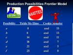 production possibilities frontier model