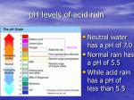 ph levels of acid rain