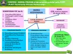 contoh model prukab d ilaksanakan melalui pola pcpp public community private partnership