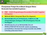 kebijakan strategi 2011 2014 pembangunan daerah tertinggal