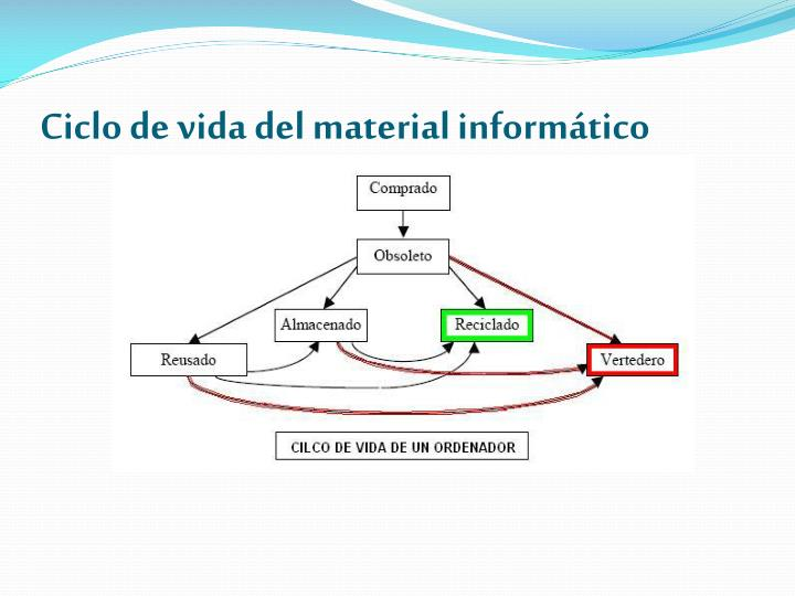 Ciclo de vida del material inform tico