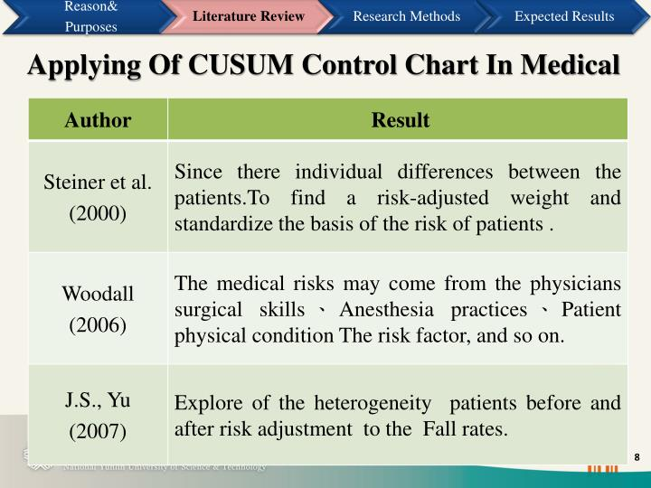 Applying Of CUSUM Control Chart In Medical
