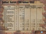 jadual survei imk tahun 2013