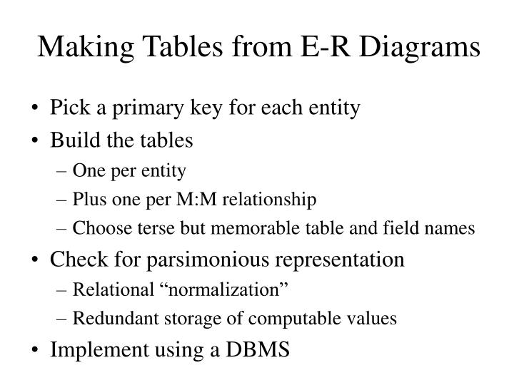 Making Tables from E-R Diagrams