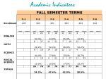 academic indicators1