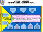 mapa de procesos responsables de los procesos
