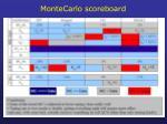montecarlo scoreboard