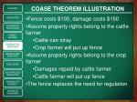 coase theorem illustration1