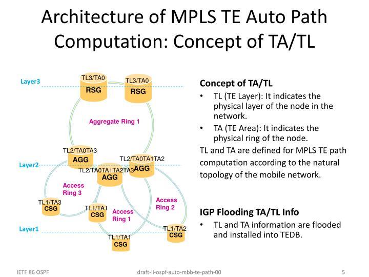Architecture of MPLS TE Auto Path Computation: Concept of TA/TL
