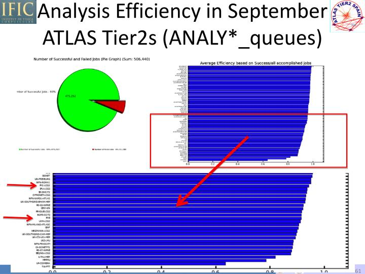 Analysis Efficiency in September