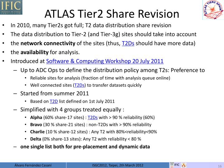 ATLAS Tier2 Share Revision