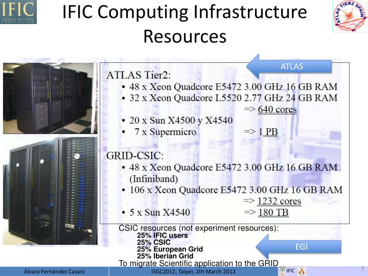 IFIC Computing Infrastructure Resources