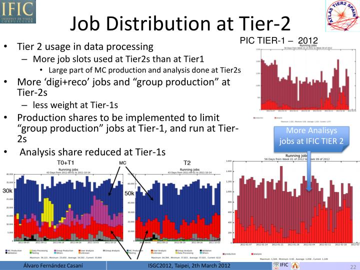 Job Distribution at Tier-2