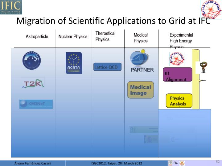 Migration of Scientific Applications to Grid at IFC