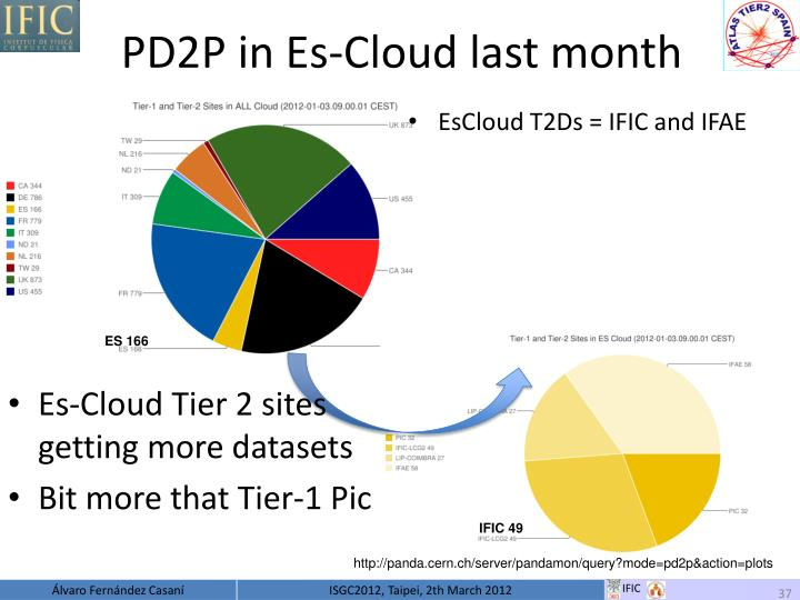PD2P in Es-Cloud last month