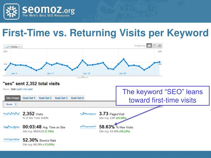 First-Time vs. Returning Visits per Keyword