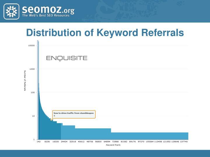 Distribution of Keyword Referrals