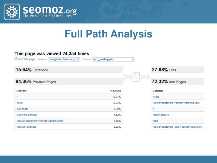 Full Path Analysis