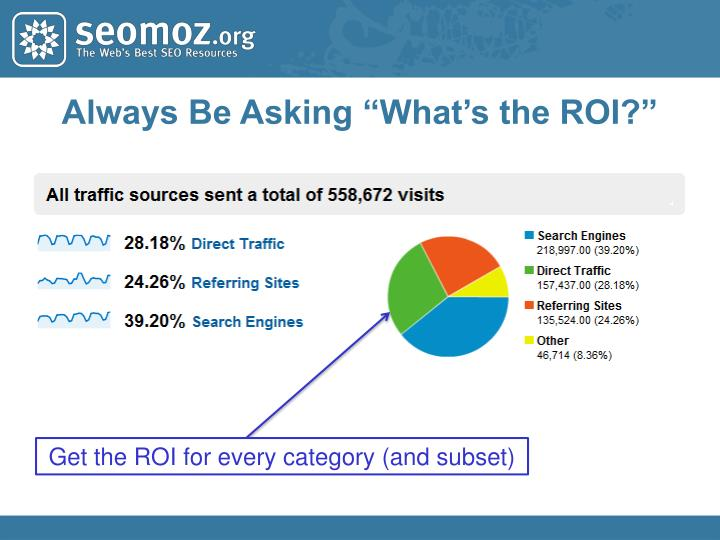 """Always Be Asking """"What's the ROI?"""""""