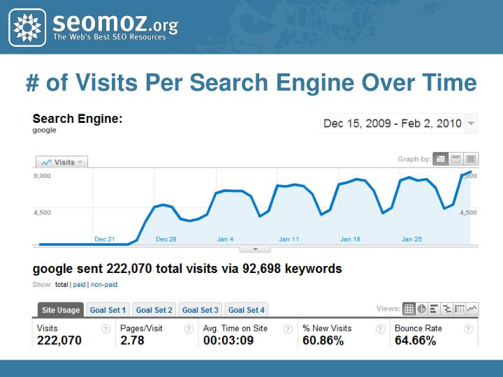 # of Visits Per Search Engine Over Time
